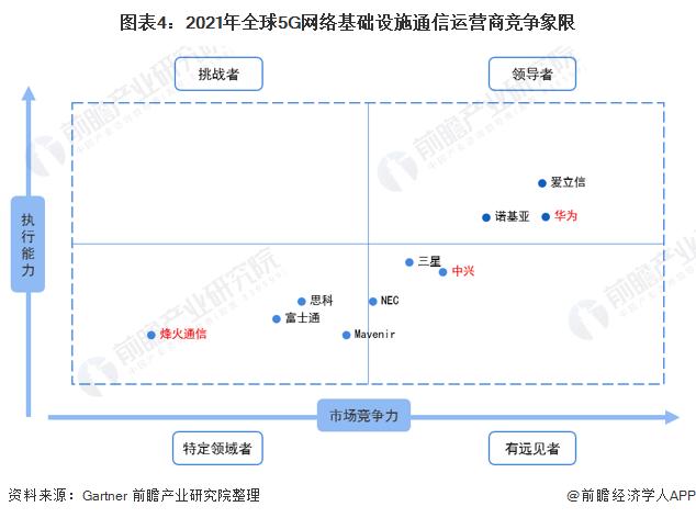 图表4:2021年全球5G网络基础设施通信运营商竞争象限