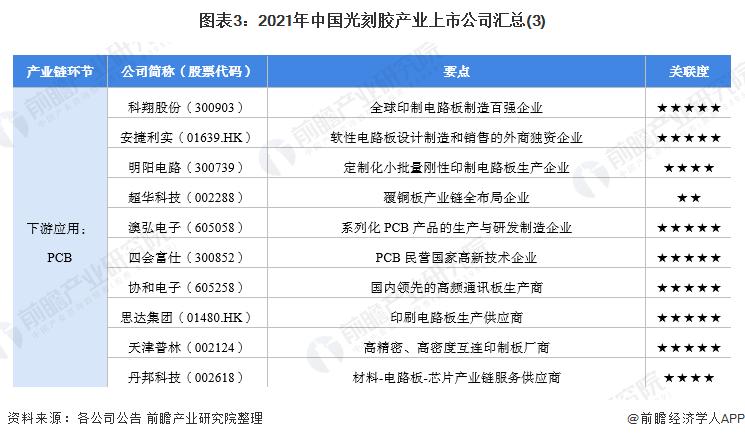 图表3:2021年中国光刻胶产业上市公司汇总(3)