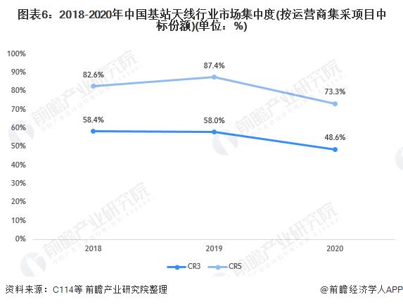 图表6:2018-2020年中国基站天线行业市场集中度(按运营商集采项目中标份额)(单位:%)