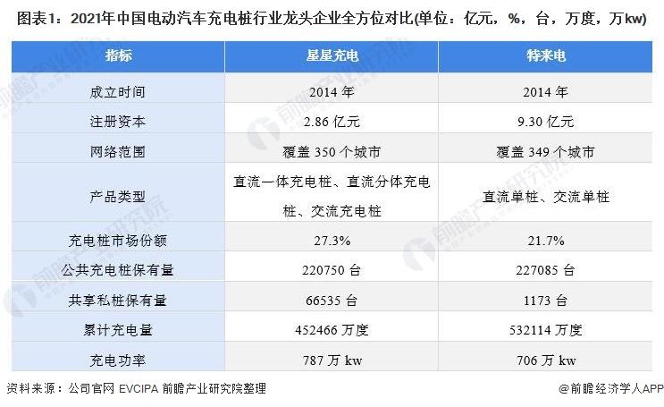 图表1:2021年中国电动汽车充电桩行业龙头企业全方位对比(单位:亿元,%,台,万度,万kw)
