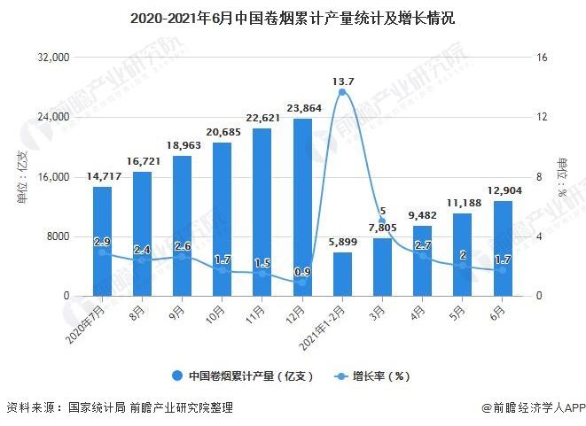 2020-2021年6月中国卷烟累计产量统计及增长情况