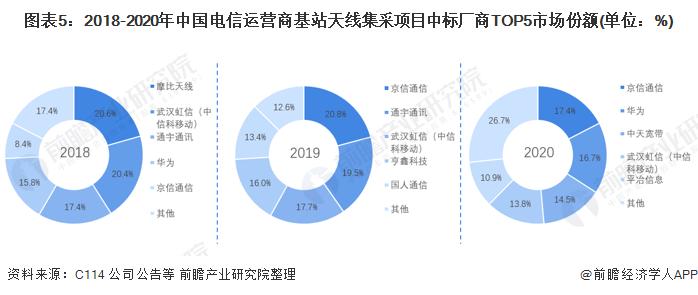 图表5:2018-2020年中国电信运营商基站天线集采项目中标厂商TOP5市场份额(单位:%)