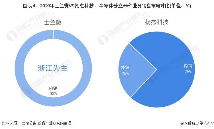 图表4:2020年士兰微VS扬杰科技:半导体分立器件业务销售布局对比(单位:%)