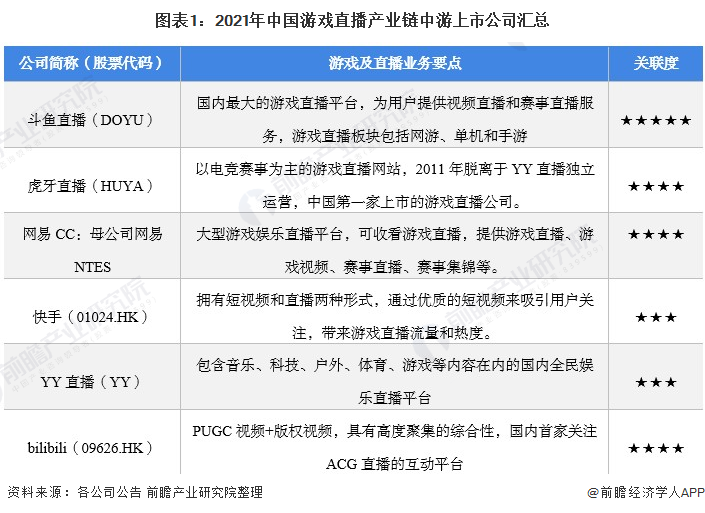 图表1:2021年中国游戏直播产业链中游上市公司汇总