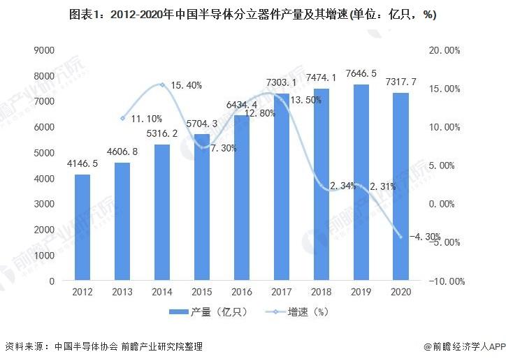 图表1:2012-2020年中国半导体分立器件产量及其增速(单位:亿只,%)