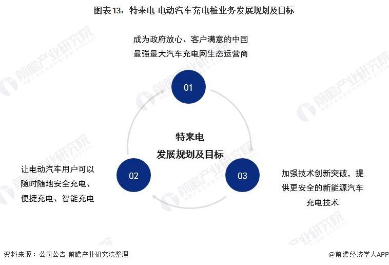图表13:特来电-电动汽车充电桩业务发展规划及目标