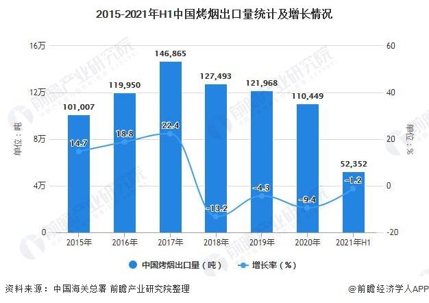 2015-2021年H1中国烤烟出口量统计及增长情况