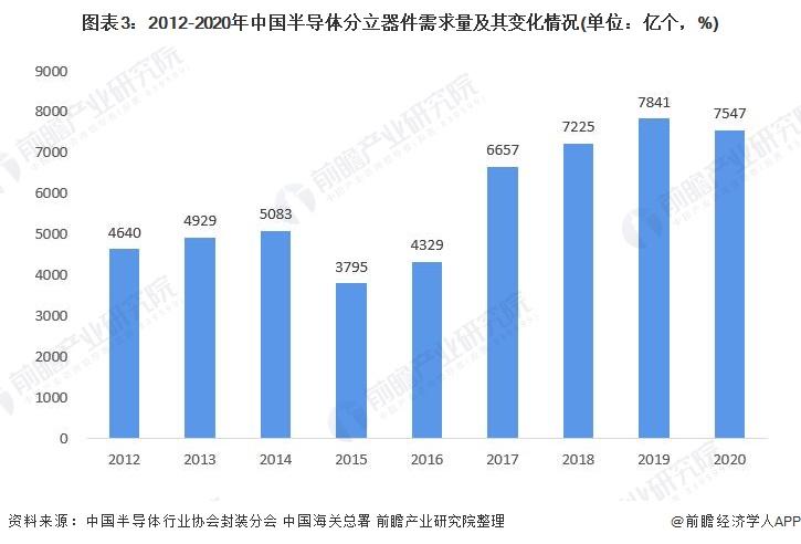 图表3:2012-2020年中国半导体分立器件需求量及其变化情况(单位:亿个,%)