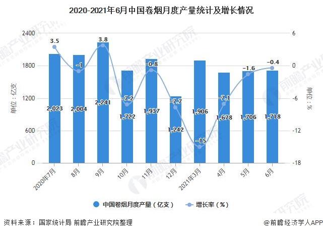 2020-2021年6月中国卷烟月度产量统计及增长情况