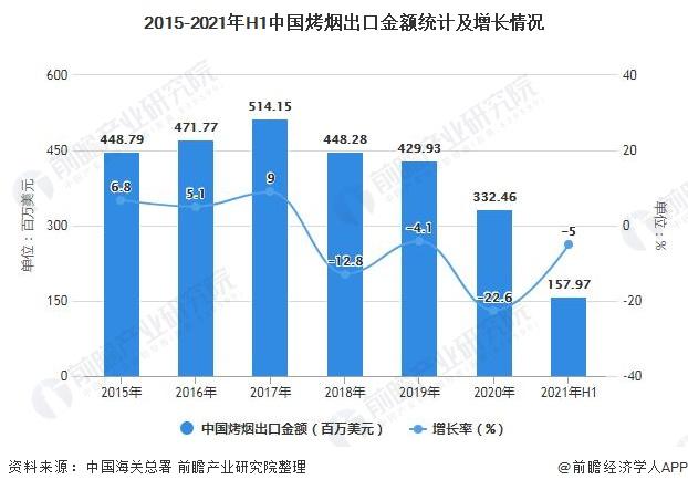 2015-2021年H1中国烤烟出口金额统计及增长情况