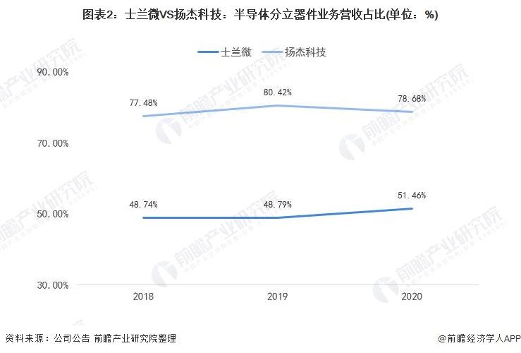 图表2:士兰微VS扬杰科技:半导体分立器件业务营收占比(单位:%)