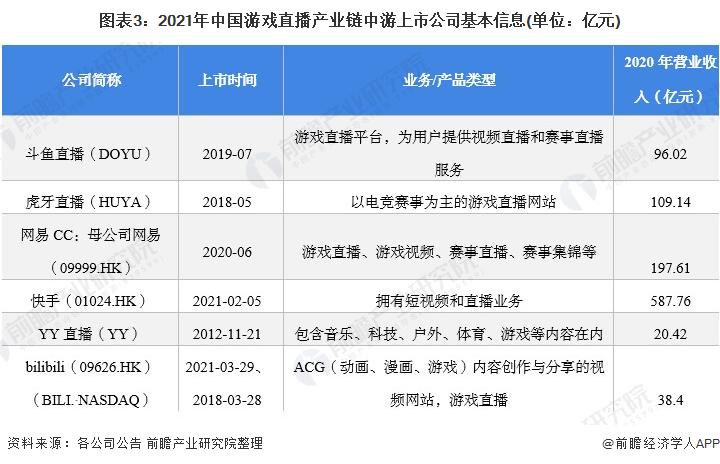 图表3:2021年中国游戏直播产业链中游上市公司基本信息(单位:亿元)