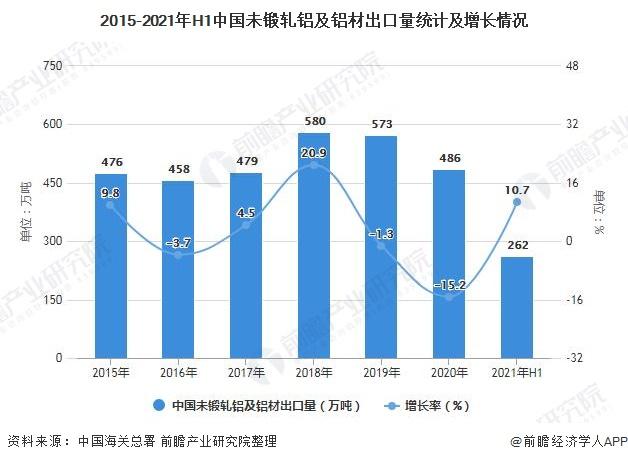 2015-2021年H1中国未锻轧铝及铝材出口量统计及增长情况