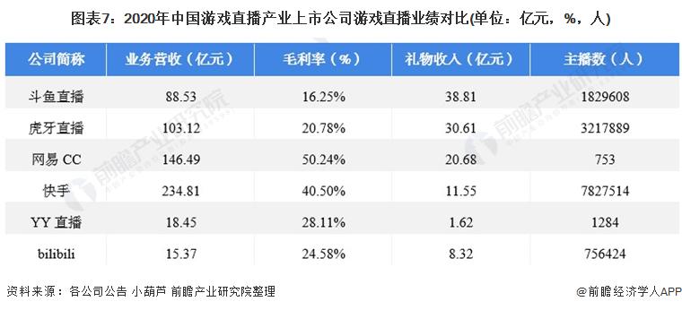 图表7:2020年中国游戏直播产业上市公司游戏直播业绩对比(单位:亿元,%,人)