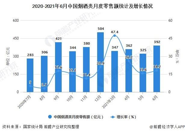 2020-2021年6月中国烟酒类月度零售额统计及增长情况