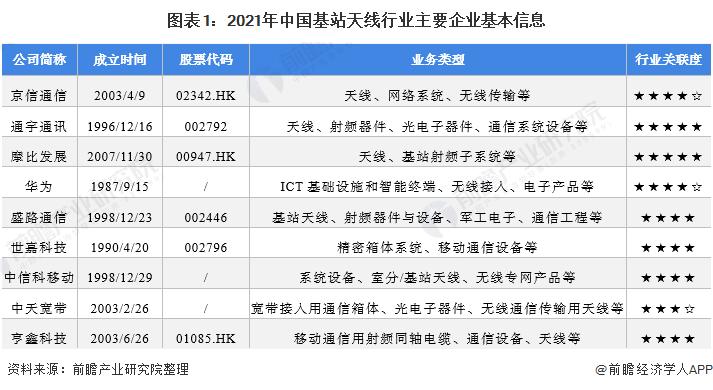 图表1:2021年中国基站天线行业主要企业基本信息
