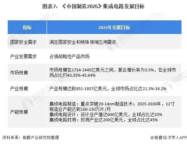图表7:《中国制造2025》集成电路发展目标