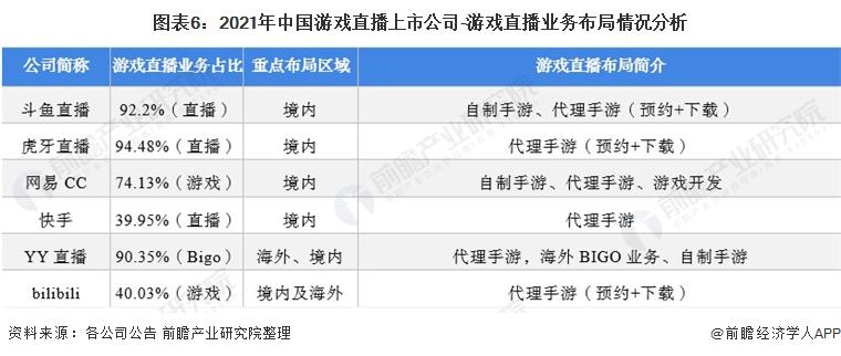 图表6:2021年中国游戏直播上市公司-游戏直播业务布局情况分析