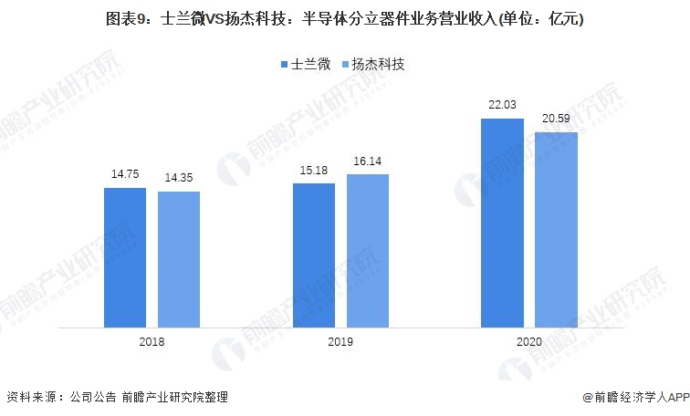 图表9:士兰微VS扬杰科技:半导体分立器件业务营业收入(单位:亿元)
