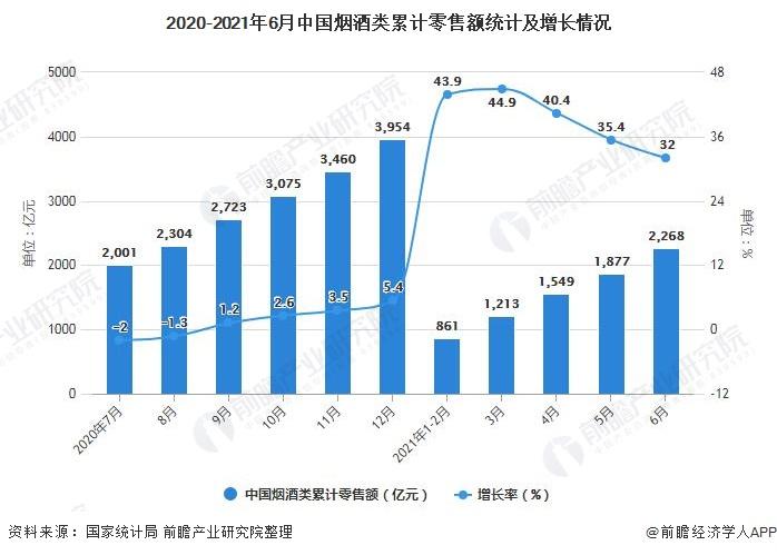 2020-2021年6月中国烟酒类累计零售额统计及增长情况
