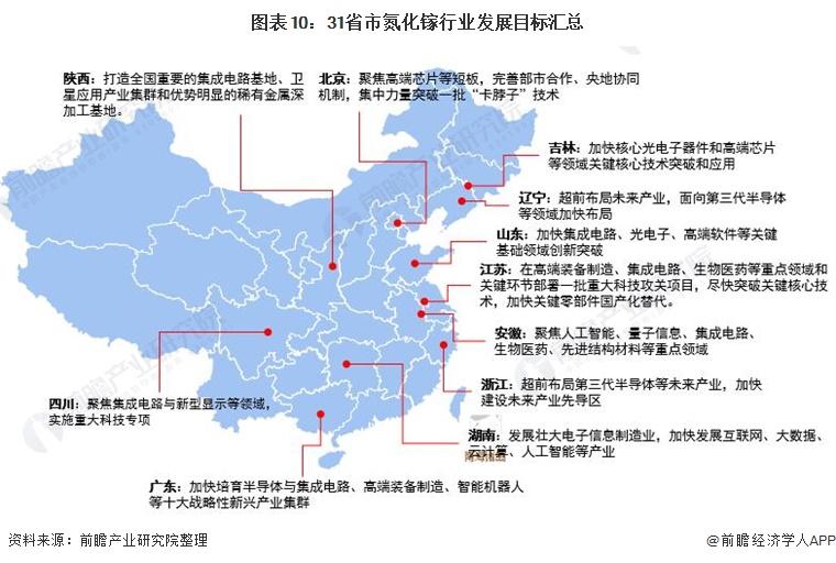图表10:31省市氮化镓行业发展目标汇总