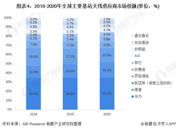 图表4:2018-2020年全球主要基站天线供应商市场份额(单位:%)