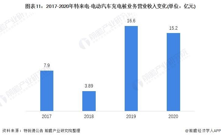 图表11:2017-2020年特来电-电动汽车充电桩业务营业收入变化(单位:亿元)