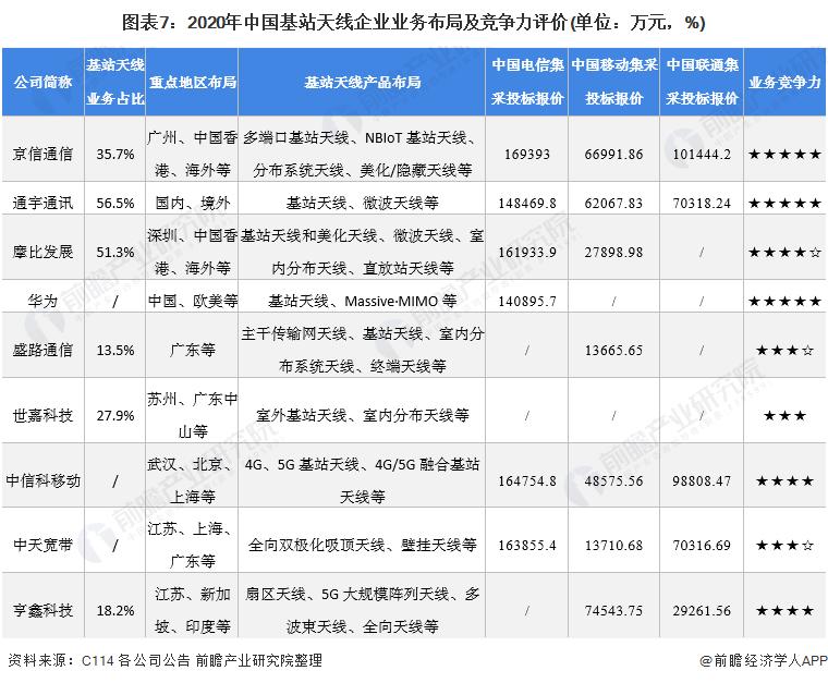 图表7:2020年中国基站天线企业业务布局及竞争力评价(单位:万元,%)