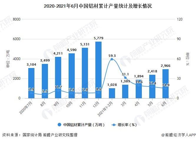 2020-2021年6月中国铝材累计产量统计及增长情况