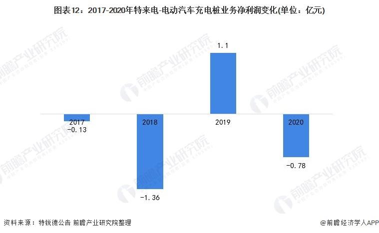 图表12:2017-2020年特来电-电动汽车充电桩业务净利润变化(单位:亿元)
