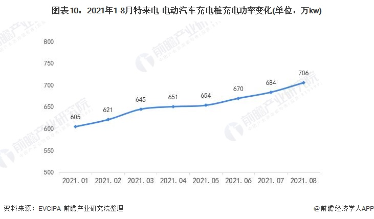 图表10:2021年1-8月特来电-电动汽车充电桩充电功率变化(单位:万kw)