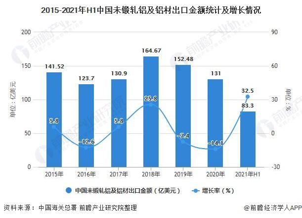 2015-2021年H1中国未锻轧铝及铝材出口金额统计及增长情况