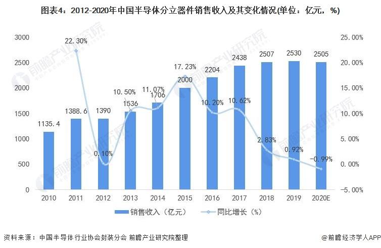 图表4:2012-2020年中国半导体分立器件销售收入及其变化情况(单位:亿元,%)