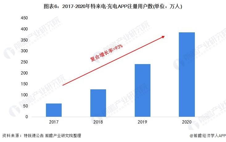 图表6:2017-2020年特来电-充电APP注册用户数(单位:万人)