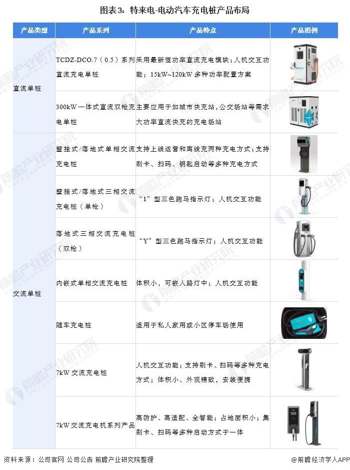 图表3:特来电-电动汽车充电桩产品布局