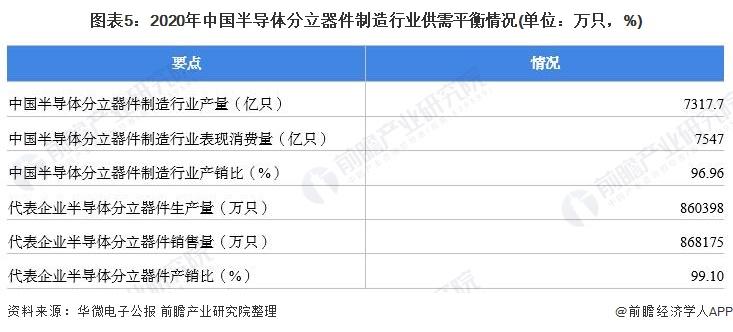 图表5:2020年中国半导体分立器件制造行业供需平衡情况(单位:万只,%)