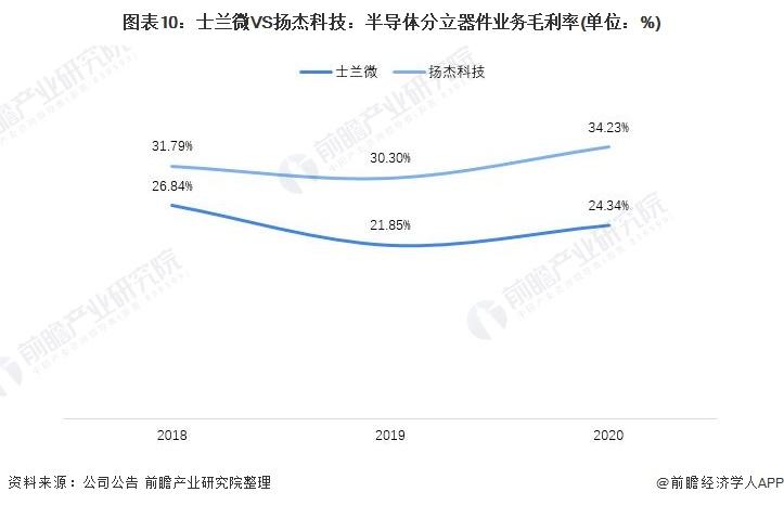 图表10:士兰微VS扬杰科技:半导体分立器件业务毛利率(单位:%)