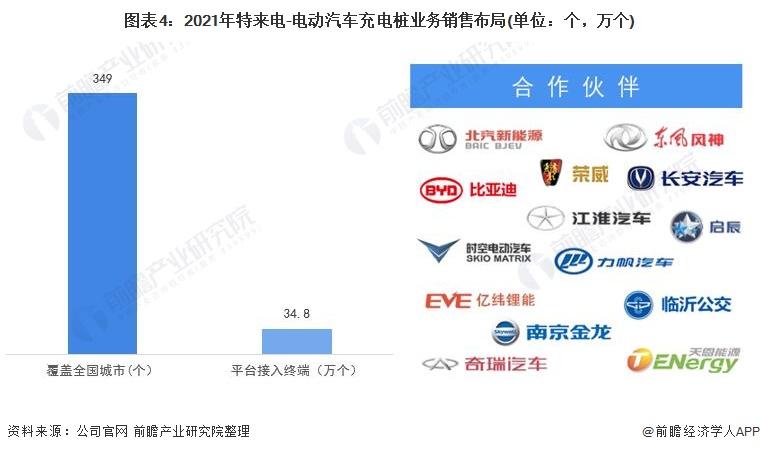 图表4:2021年特来电-电动汽车充电桩业务销售布局(单位:个,万个)