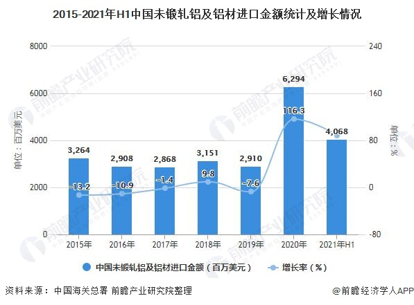 2015-2021年H1中国未锻轧铝及铝材进口金额统计及增长情况