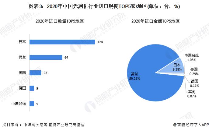 图表3:2020年中国光刻机行业进口规模TOP5家/地区(单位:台,%)