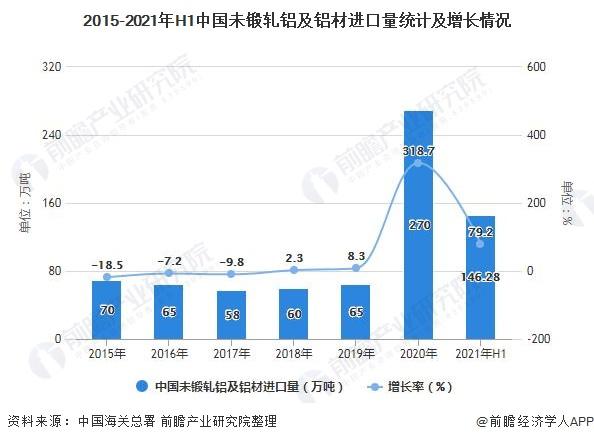 2015-2021年H1中国未锻轧铝及铝材进口量统计及增长情况