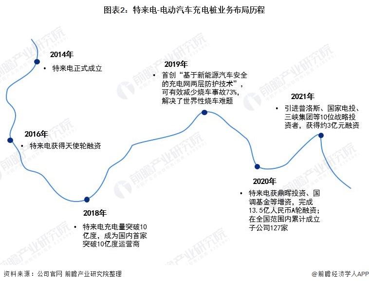 图表2:特来电-电动汽车充电桩业务布局历程