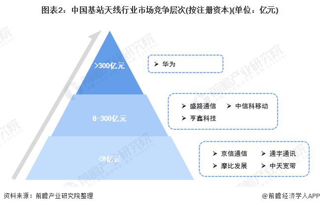 图表2:中国基站天线行业市场竞争层次(按注册资本)(单位:亿元)