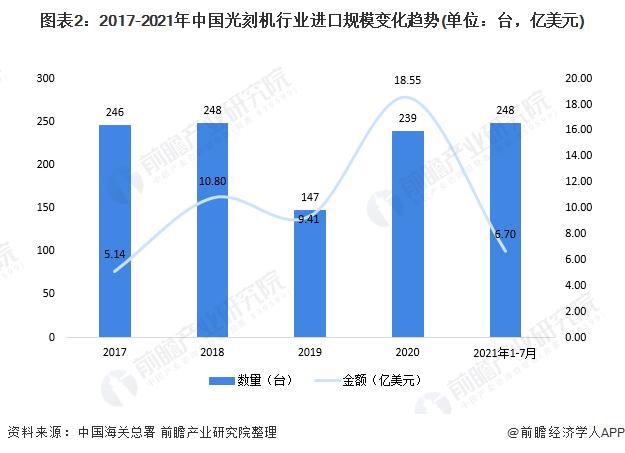 图表2:2017-2021年中国光刻机行业进口规模变化趋势(单位:台,亿美元)