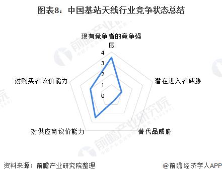 图表8:中国基站天线行业竞争状态总结
