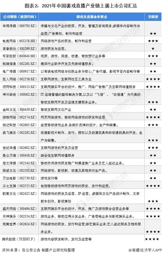 图表2:2021年中国游戏直播产业链上游上市公司汇总