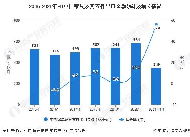 2015-2021年H1中国家具及其零件出口金额统计及增长情况