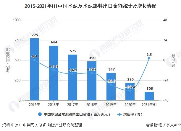 2015-2021年H1中国水泥及水泥熟料出口金额统计及增长情况