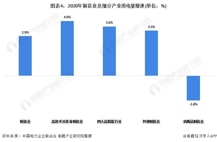 图表4:2020年制造业及细分产业用电量增速(单位:%)