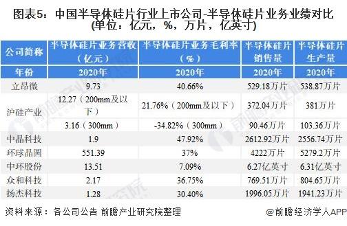 图表5:中国半导体硅片行业上市公司-半导体硅片业务业绩对比(单位:亿元,%,万片,亿英寸)